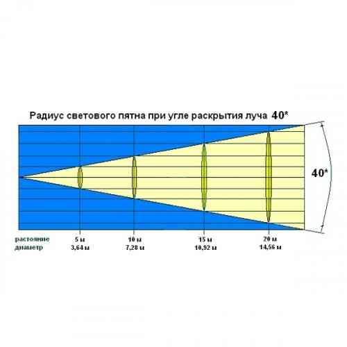 Светодиодная LED панель RGB INVOLIGHT LED PANEL7T #3 - фото 3